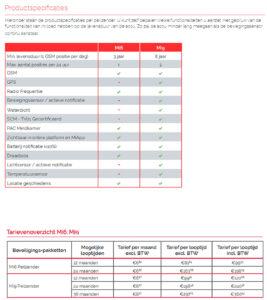 mi-peilzenders-voorjaarsactie-productspecificaties